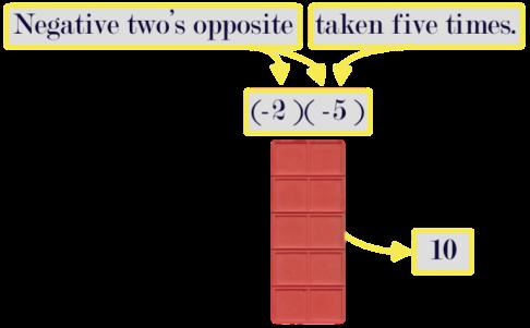(-2)(-5)
