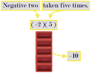 (-2)(5)